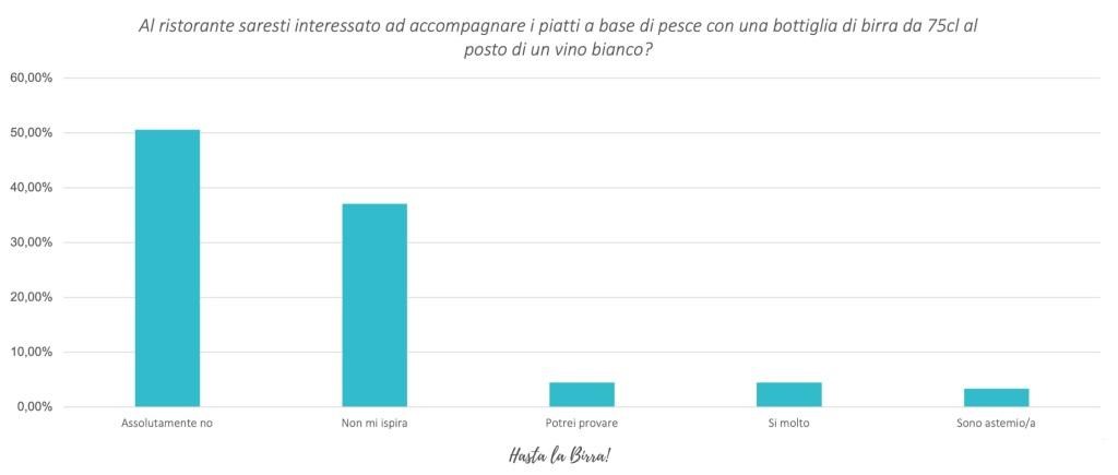 Consumo di birra in Italia- survey 4