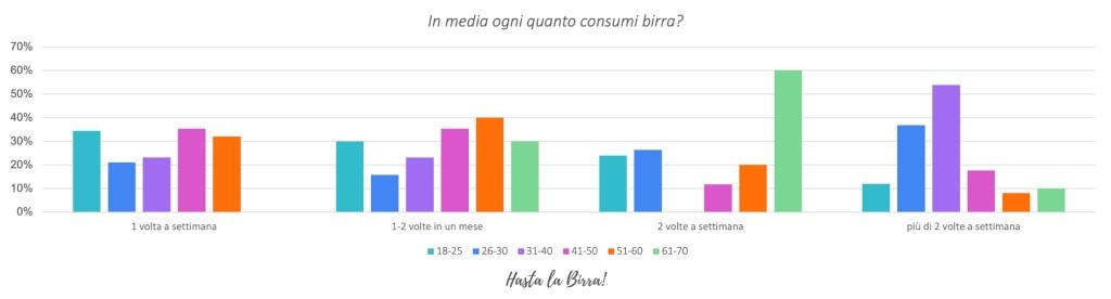 Consumo di birra in Italia- survey 3