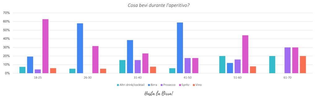 Consumo di birra in Italia- survey 2