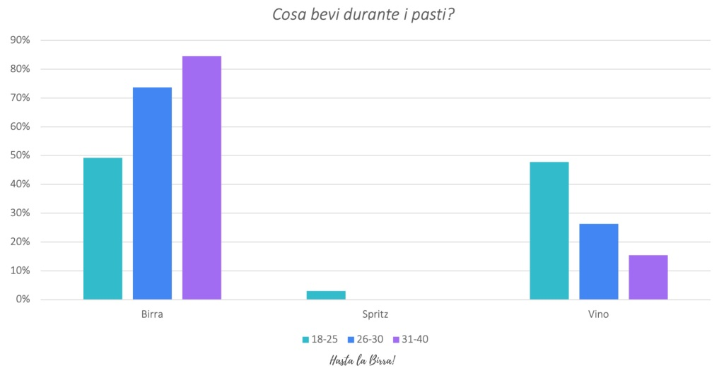 Consumo di birra in Italia- survey 1